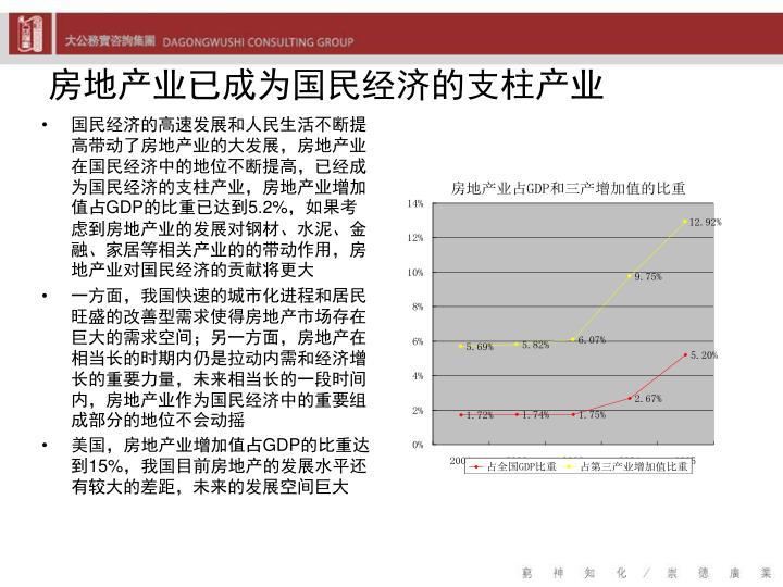 房地产业已成为国民经济的支柱产业