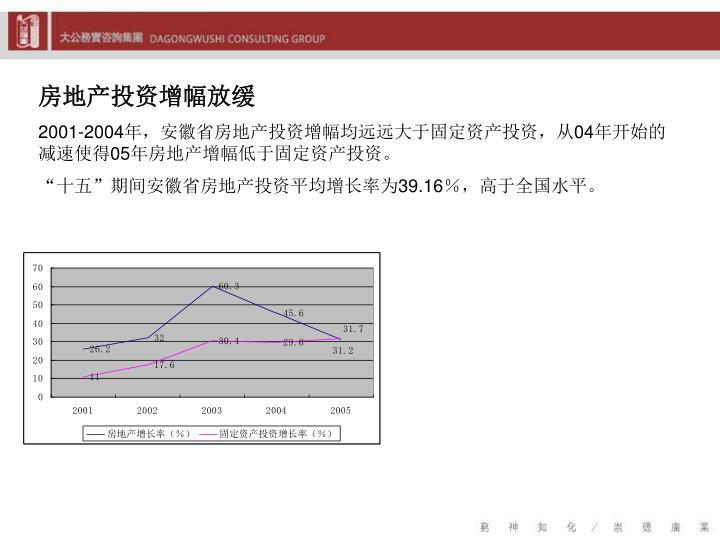 房地产投资增幅放缓