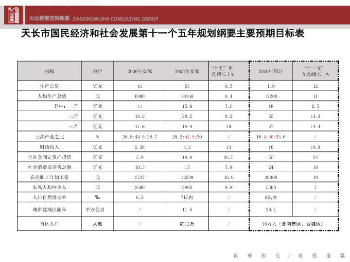 天长市国民经济和社会发展第十一个五年规划纲要主要预期目标表
