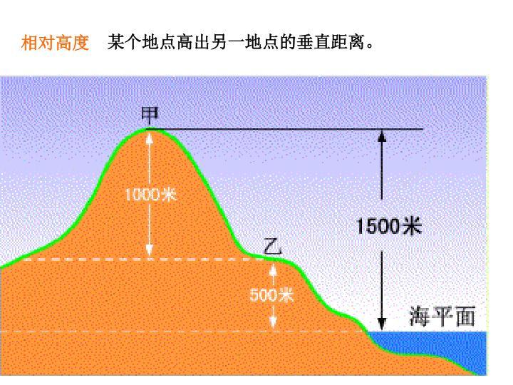 某个地点高出另一地点的垂直距离。