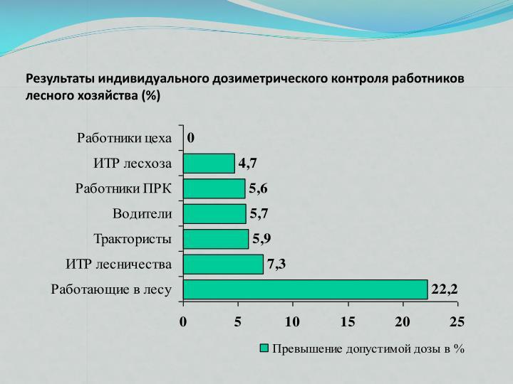 Результаты индивидуального дозиметрического контроля работников лесного хозяйства (%)