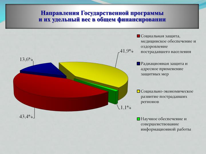 Направления Государственной программы
