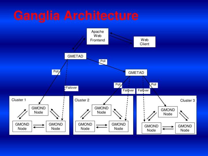 Ganglia Architecture