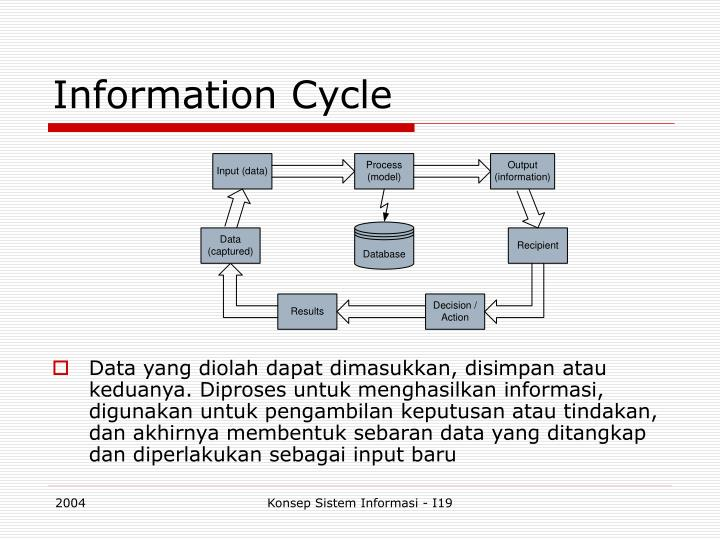 Information Cycle