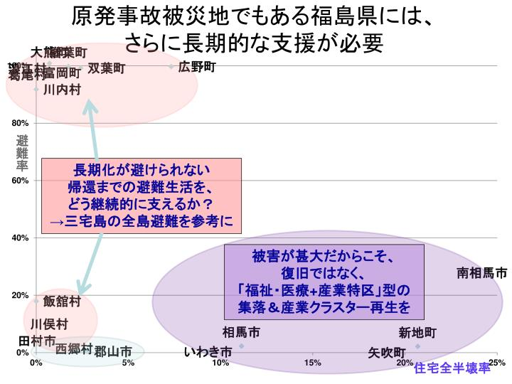 原発事故被災地でもある福島県には、