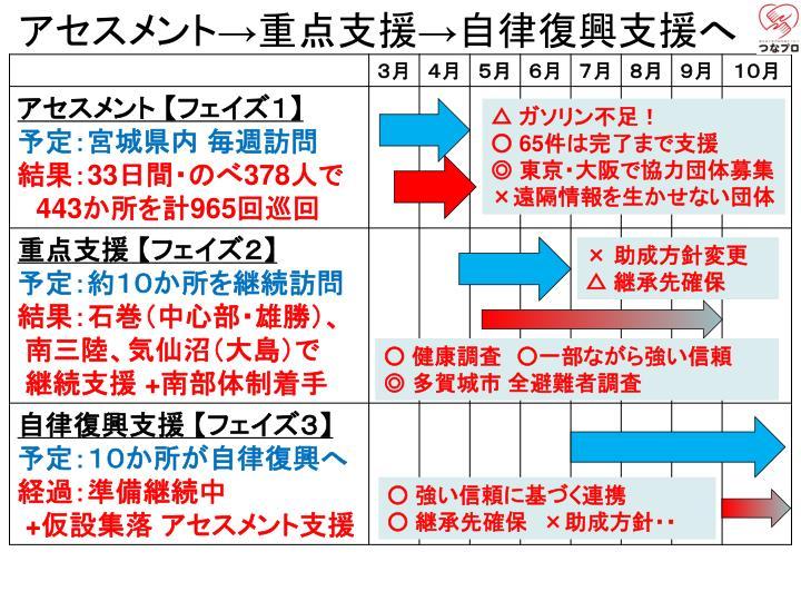 アセスメント→重点支援→自律復興支援へ