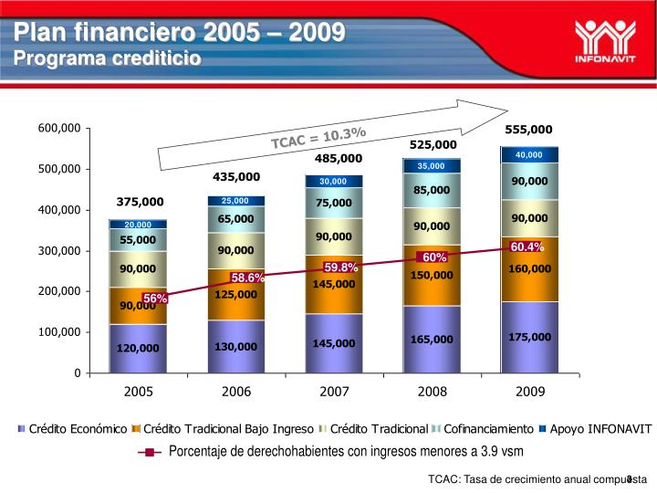 Plan financiero 2005 – 2009