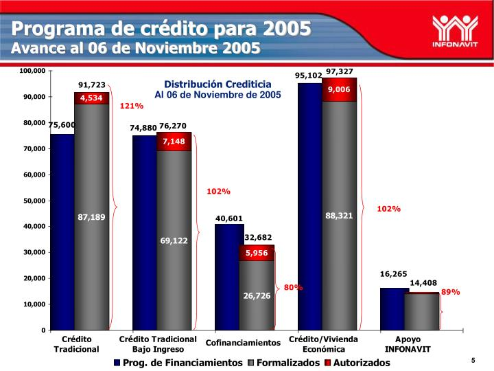Programa de crédito para 2005