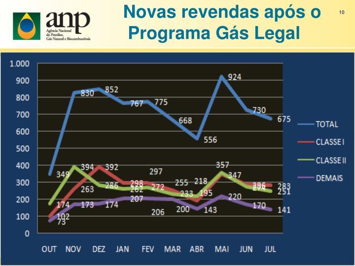 Novas revendas após o Programa Gás Legal