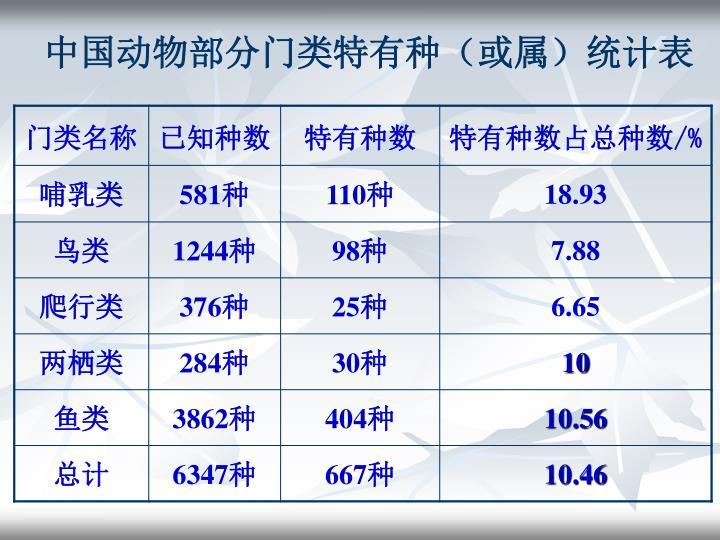中国动物部分门类特有种(或属)统计表