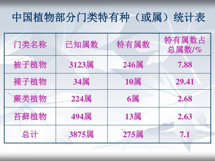 中国植物部分门类特有种(或属)统计表
