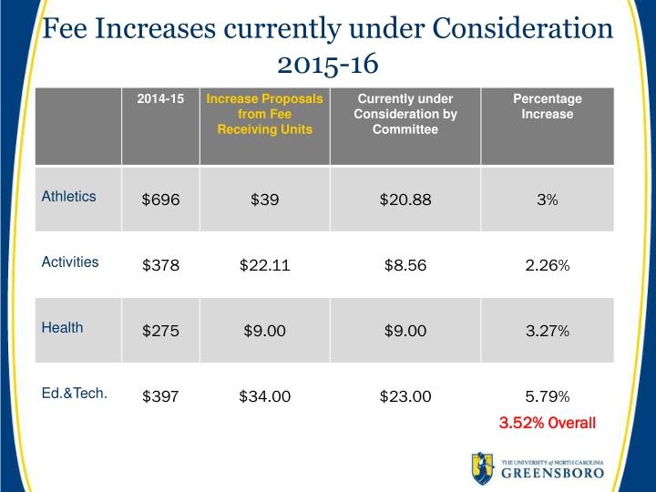 Fee Increases currently under Consideration