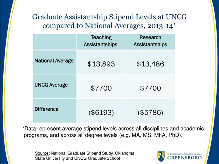 Graduate Assistantship Stipend Levels at UNCG