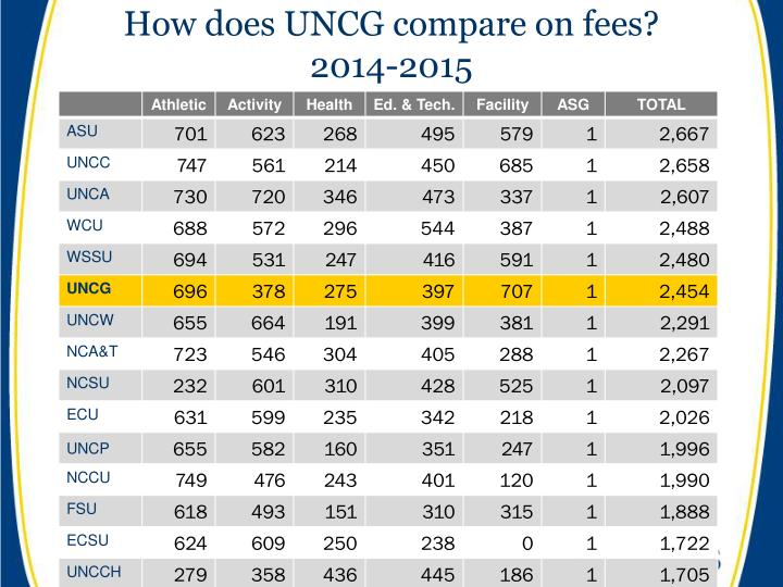 How does UNCG compare on fees?