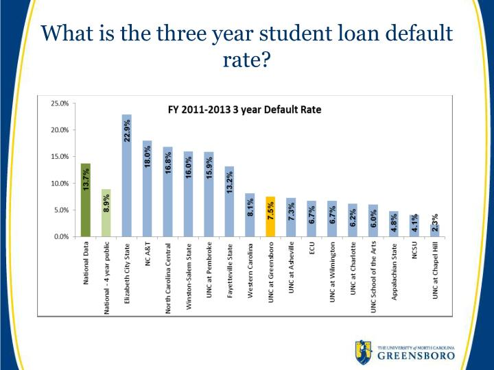 What is the three year student loan default rate?