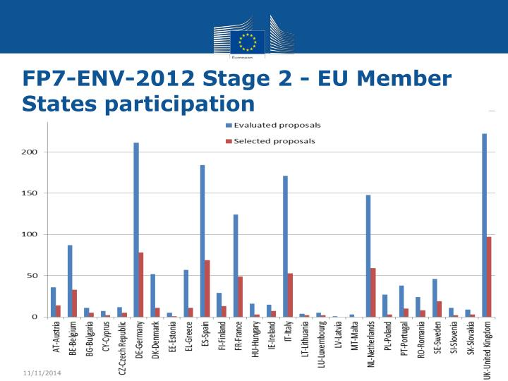 FP7-ENV-2012 Stage 2 - EU Member States participation