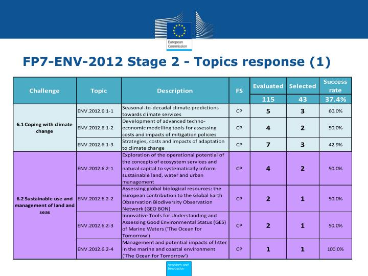 FP7-ENV-2012 Stage 2 - Topics response (1)