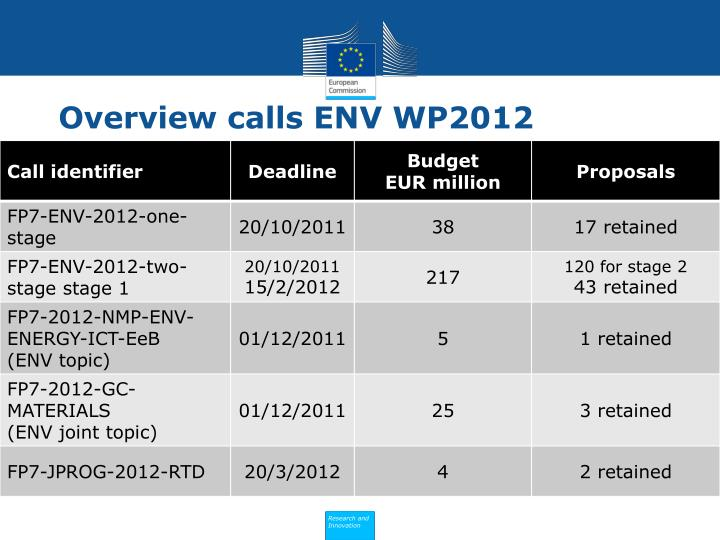Overview calls ENV WP2012