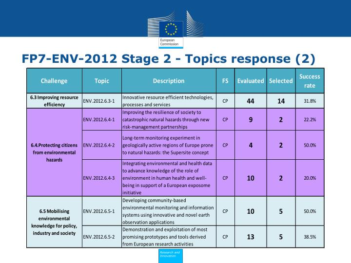 FP7-ENV-2012 Stage 2 - Topics response (2)