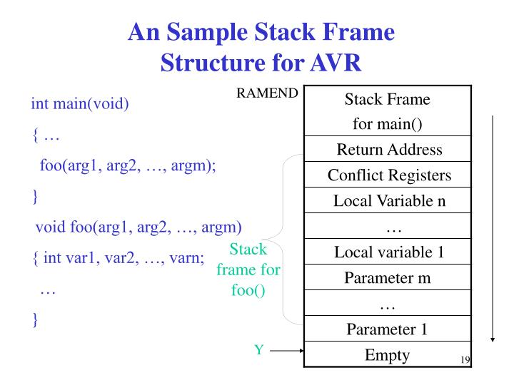An Sample Stack Frame Structure for AVR