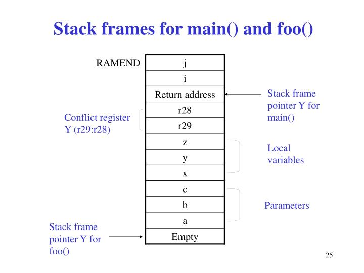 Stack frames for main() and foo()