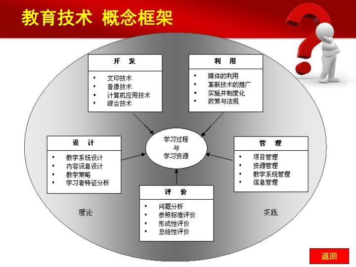 教育技术 概念框架