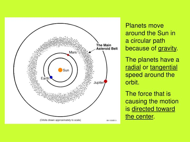 Planets move around the Sun in a circular path because of