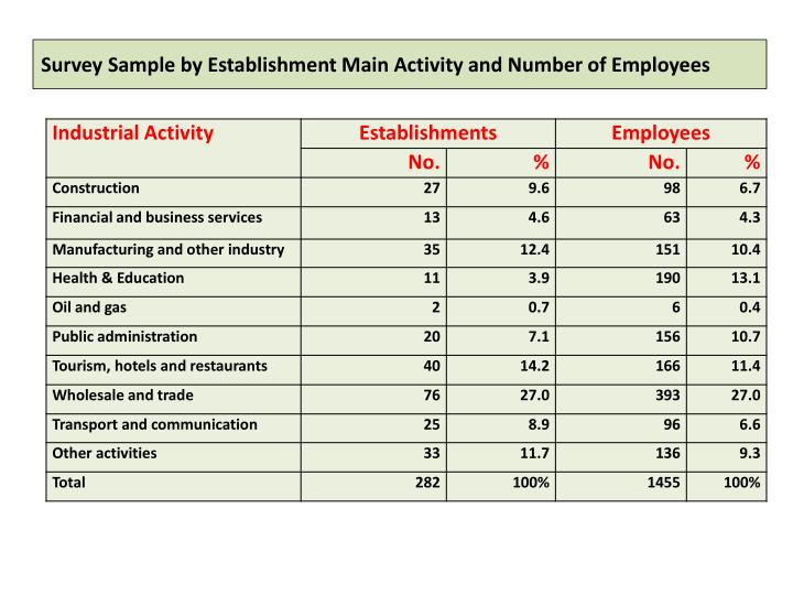 Survey Sample by Establishment Main Activity and Number of Employees