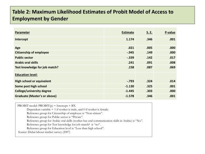 Table 2: Maximum Likelihood Estimates of