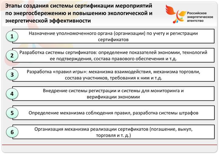 Этапы создания системы сертификации