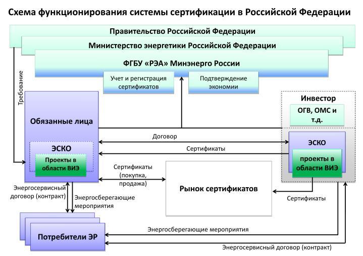 Схема функционирования системы сертификации в Российской Федерации