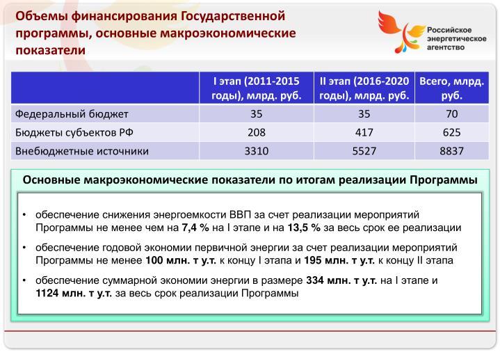 Объемы финансирования Государственной программы, основные макроэкономические показатели