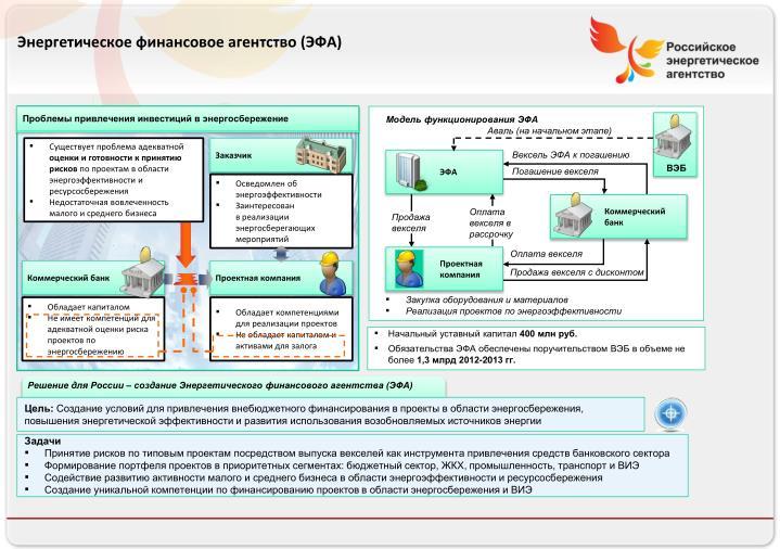 Энергетическое финансовое агентство (ЭФА)