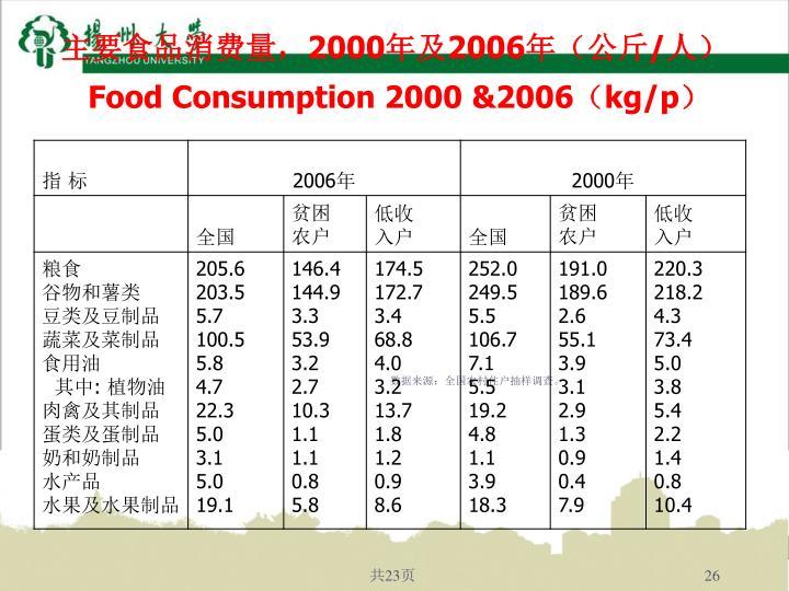 主要食品消费量,