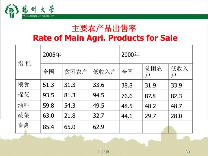 主要农产品出售率
