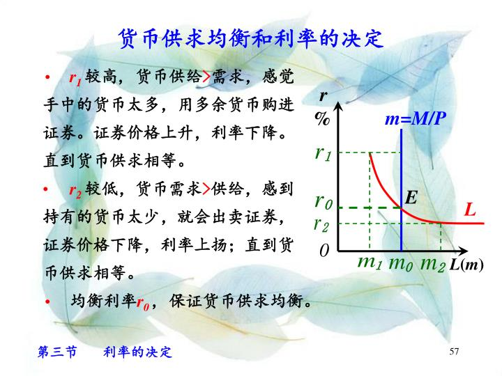 货币供求均衡和利率的决定