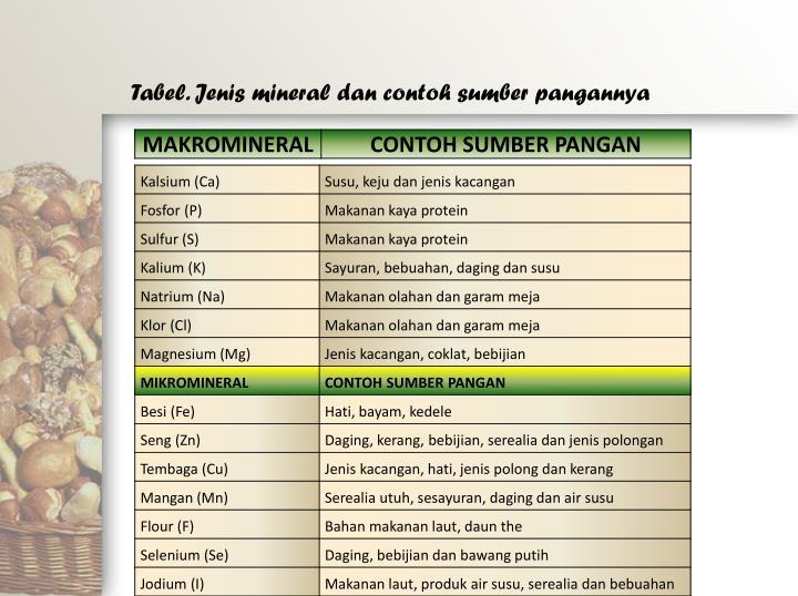 Tabel. Jenis mineral dan contoh sumber pangannya