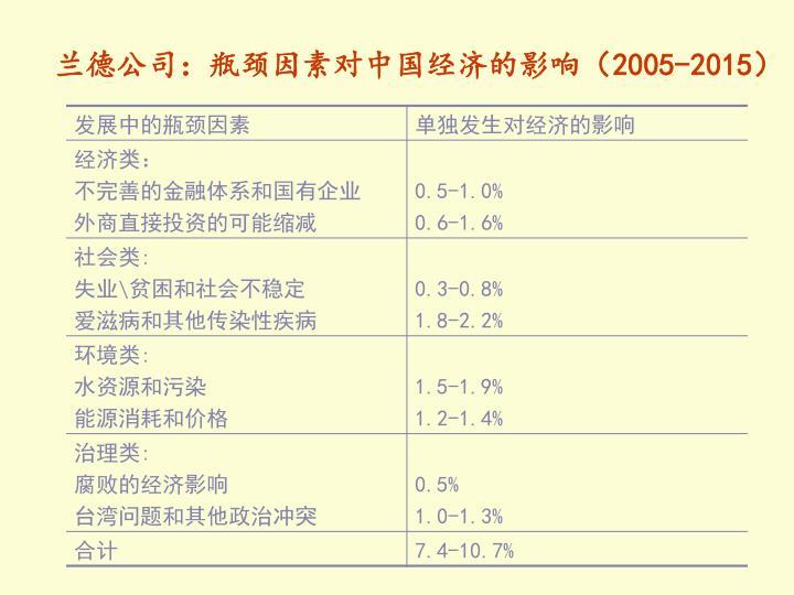 兰德公司:瓶颈因素对中国经济的影响(2005-2015)