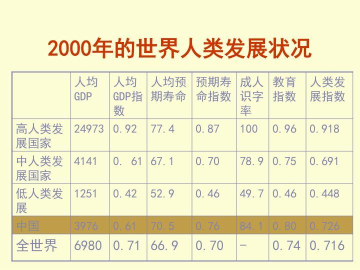 2000年的世界人类发展状况