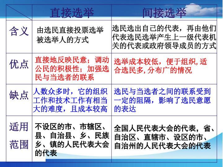 选民选出自己的代表,再由他们代表选民选举产生上一级代表机关的代表或政府领导成员的方式