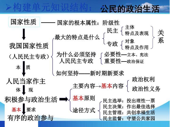 构建单元知识结构: