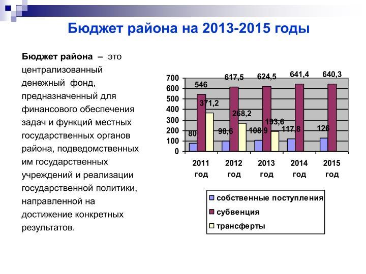 Бюджет района на 2013-2015 годы