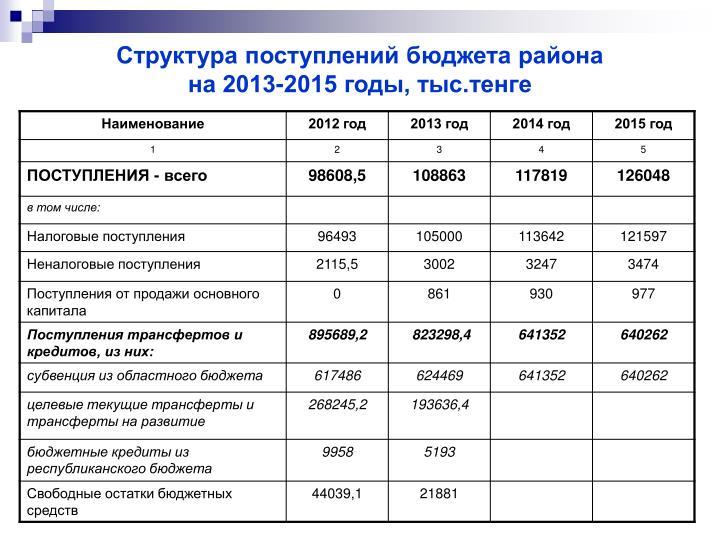 Структура поступлений бюджета района