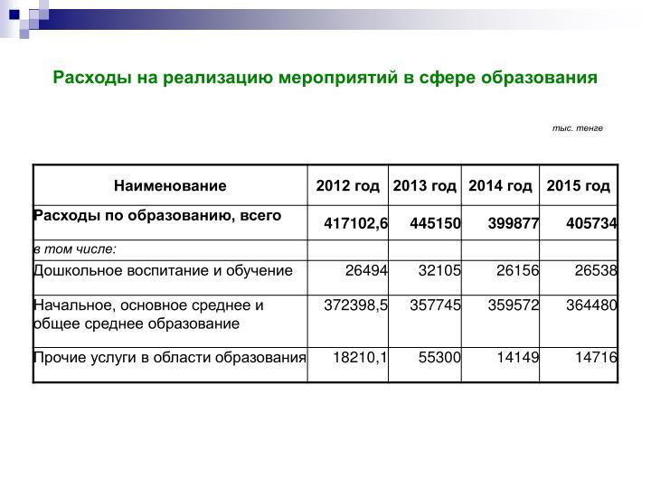 Расходы на реализацию мероприятий в сфере образования