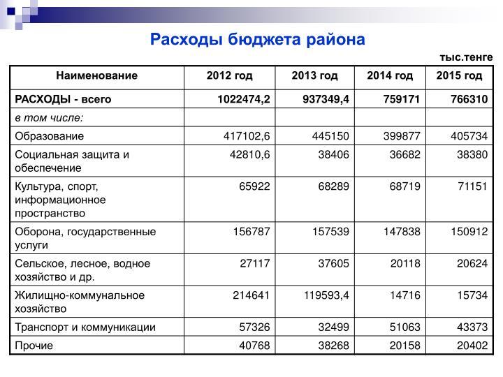 Расходы бюджета района