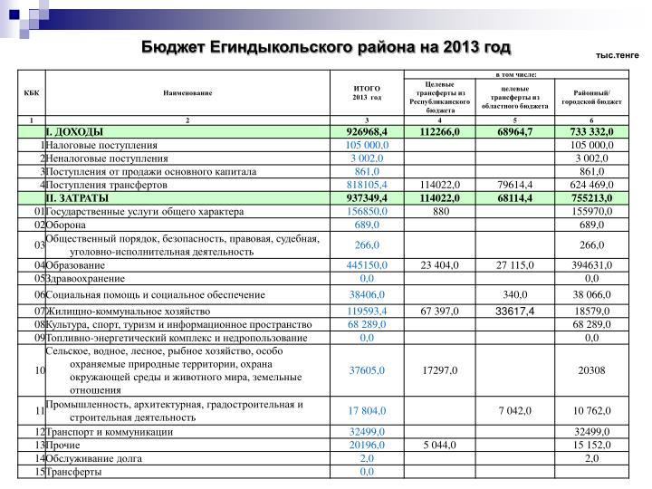 Бюджет Егиндыкольского района на 2013 год
