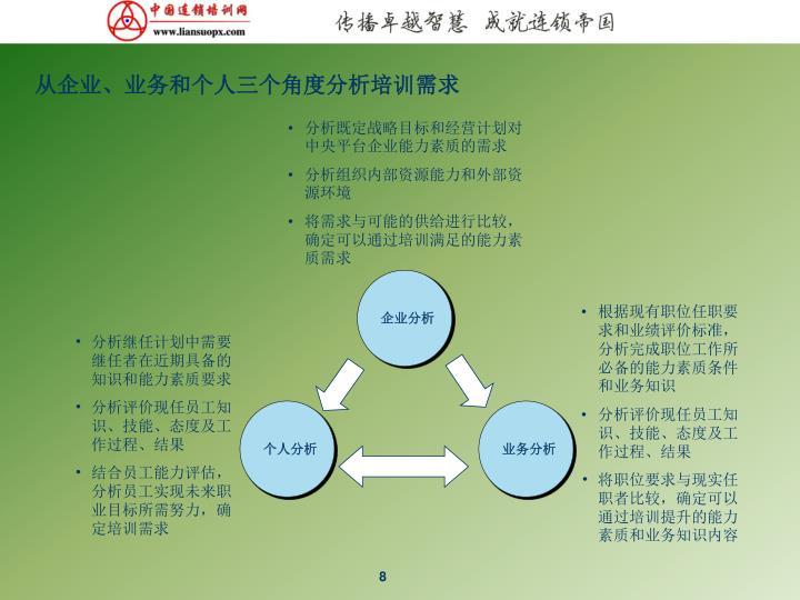 从企业、业务和个人三个角度分析培训需求