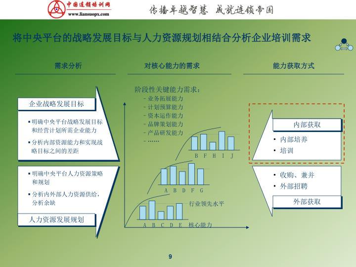 将中央平台的战略发展目标与人力资源规划相结合分析企业培训需求
