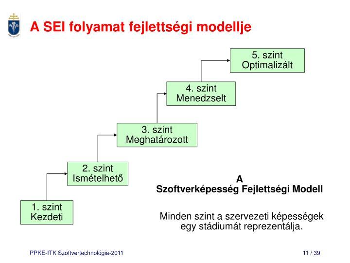 A SEI folyamat fejlettségi modellje
