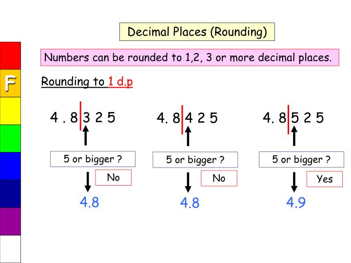 Decimal Places (Rounding)
